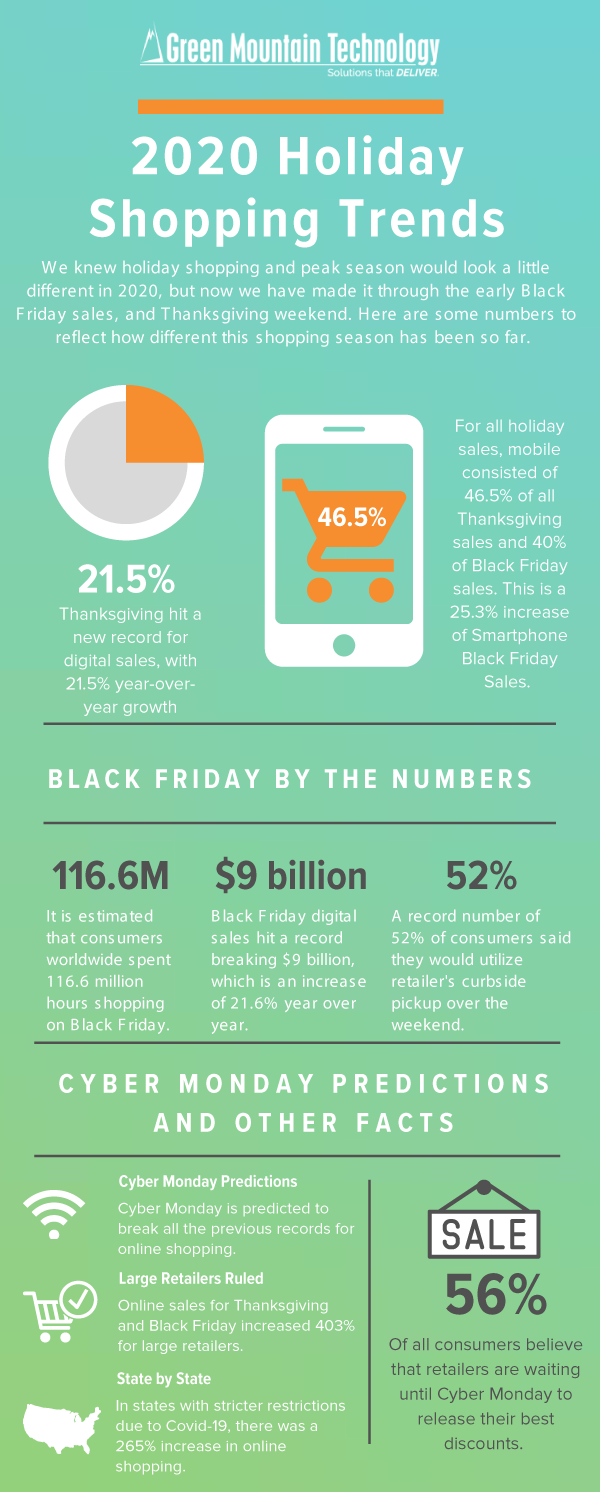 2020 Holiday Shopping Trends